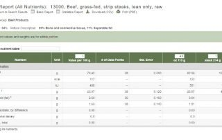 Report of nutrients in a grass fed strip steak