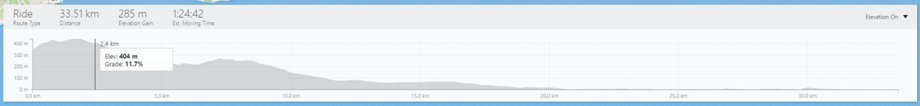 Strava Route Builder elevation chart