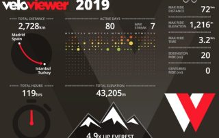 Davids cycling year 2019 Infographic created by Veloviewer