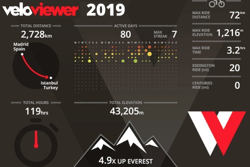 Veloviewer – The Ultimate Guide